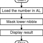 Mask Lower Nibble in Assembly Language