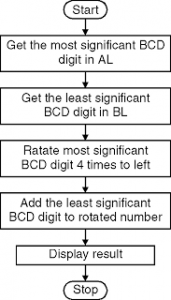 Pack the Two Unpacked BCD Numbers Code