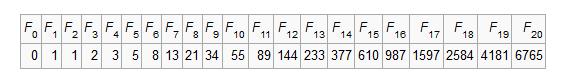 Fibonacci numbers program in C
