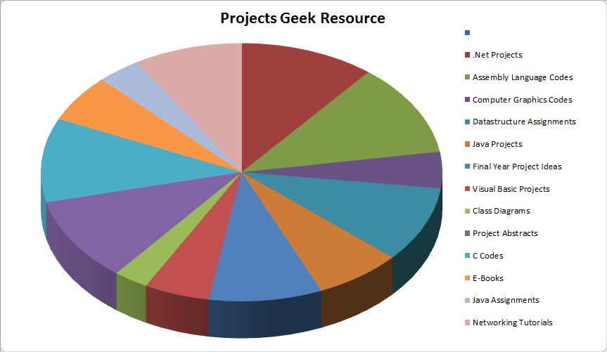Projects Geek Resource