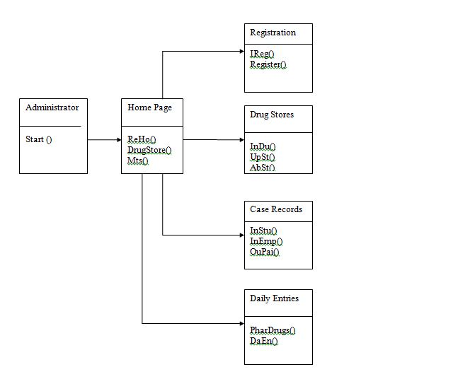 Hospital management system class diagram