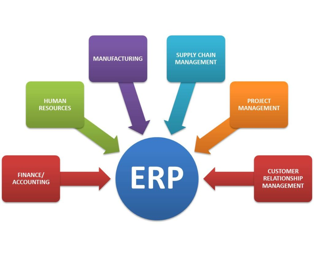Enterprise Resource Planning Project In Java
