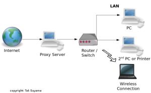 NFS Proxy Server System