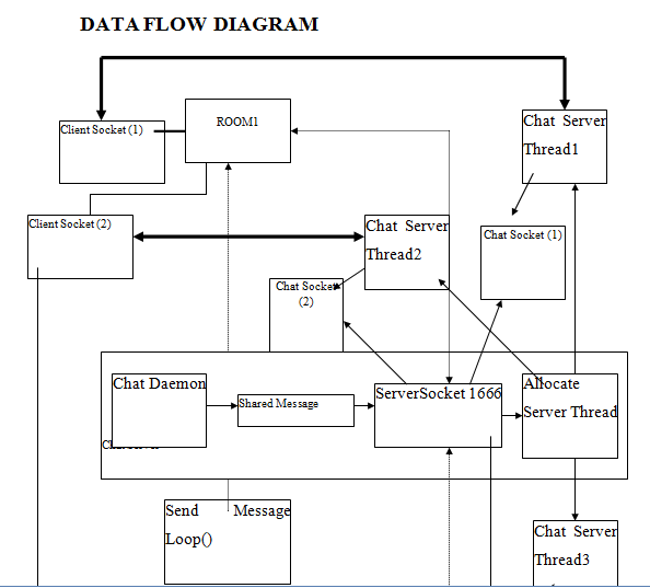 Client server messenger using java projectsgeek client server messenger data flow diagram ccuart Gallery