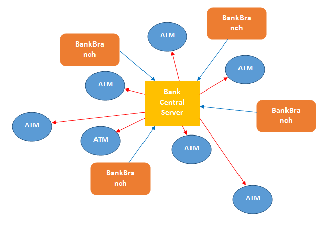 ATM Simulation System Java Project - ProjectsGeek