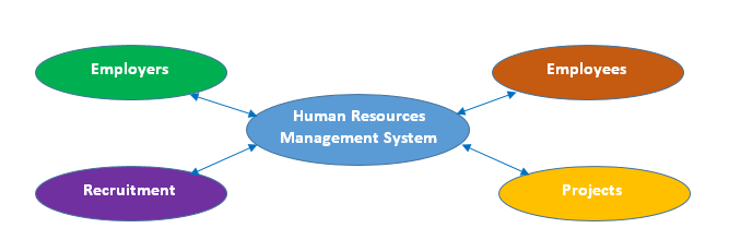 novartis hr management system Novartis strives to reduce risk and ensure continuity at both strategic and operational levels with risk portfolios and continuity management audits.