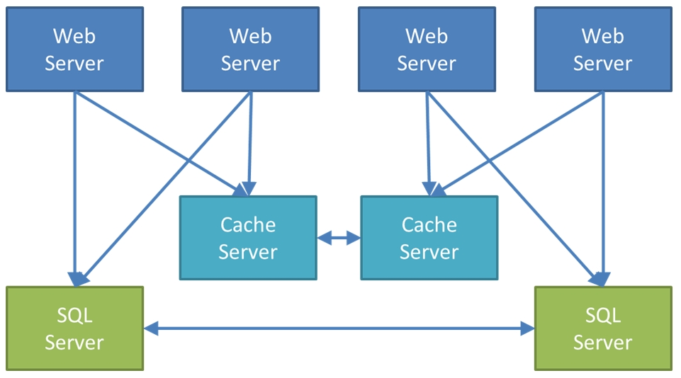 Distributed Caching in the Multi Server