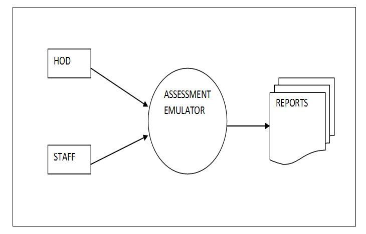 Assessment Emulator Project