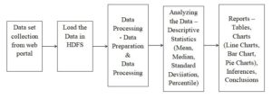Aadhar Based Analysis using Hadoop Project