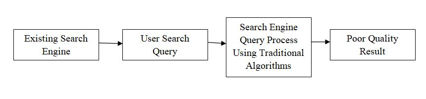 Search Engine using Python flow