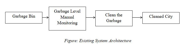 Advantages Of Internet Monitor System : Garbage monitoring system internet of things project
