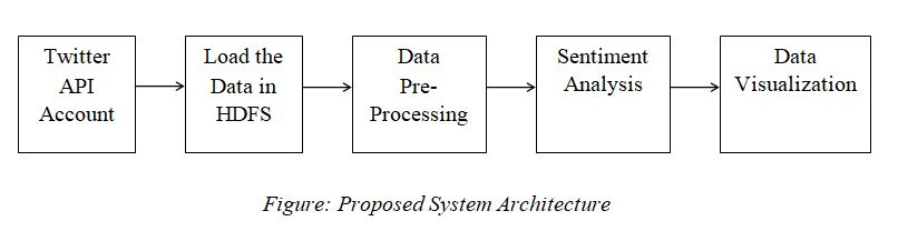 Twitter Data Sentimental Analysis Using Hadoop Project - ProjectsGeek